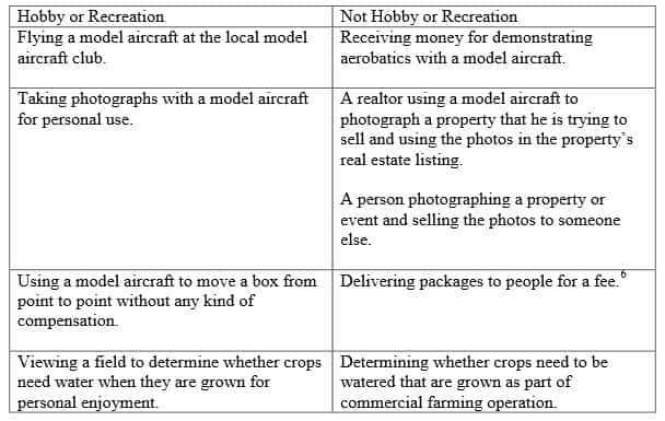 Difference between hobby and work drones