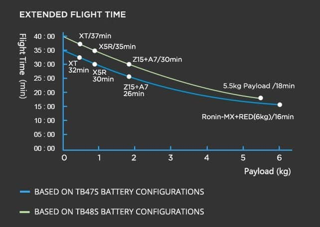 DJI M600 - flight time graph
