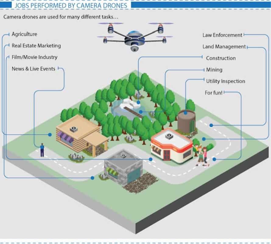 drone pilot training uk
